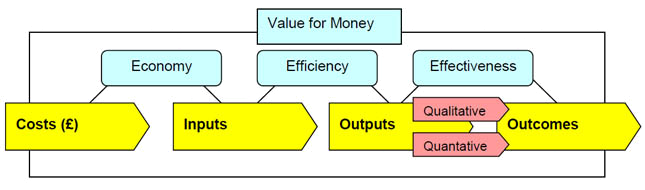 Value for money flow chart