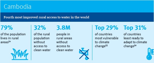Cambodia – Fourth most improved rural access to water in the world