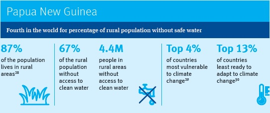 Papua New Guinea – Fourth in the world for percentage of rural population without safe water