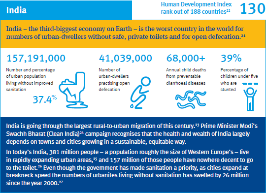 India is the worst country in the wold for numbers of urban  dwellers without safe, private toilets and open defecation