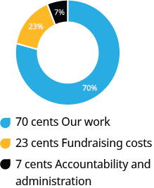 70 cents Our work / 23 cents Fundraising costs / 7 cents Accountability and administration