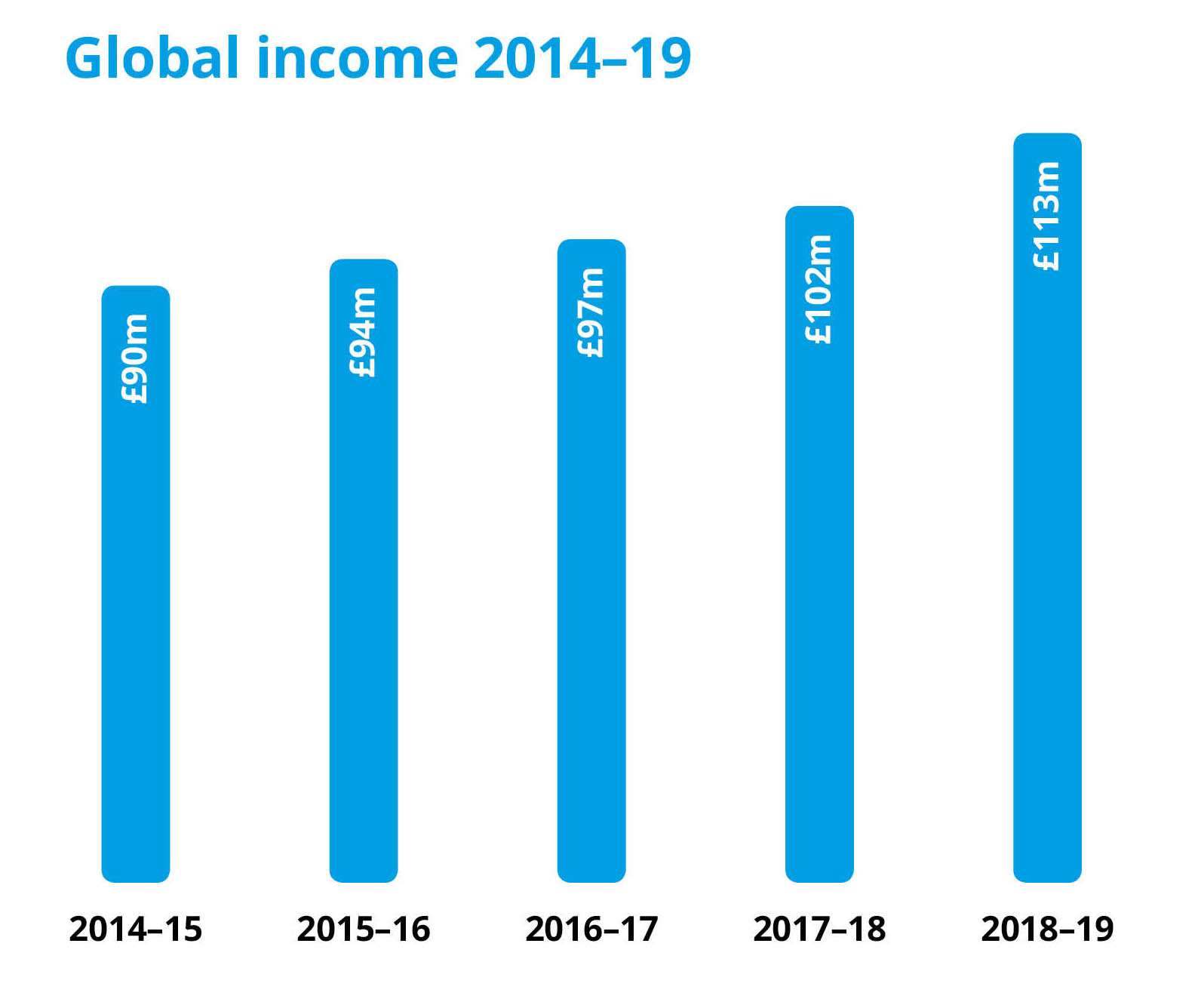 Bar chart showing global income from 2014 to 2019. In 2014-15 = £90m, in 2015-16 = £94m, in 2016-17 = £97m, in 2017-18 = £102m, in 2019-19 = £113m.