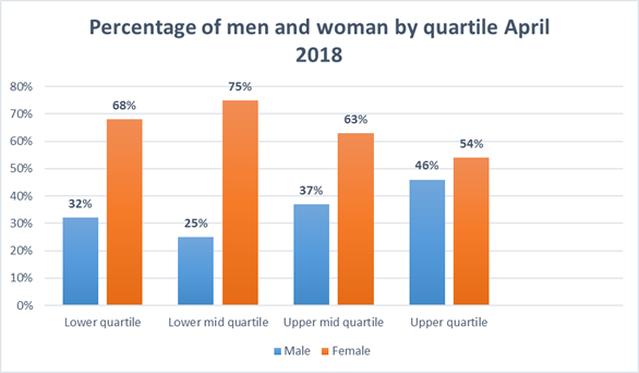 Graph showing the proportion of males and females in each quartile pay band.