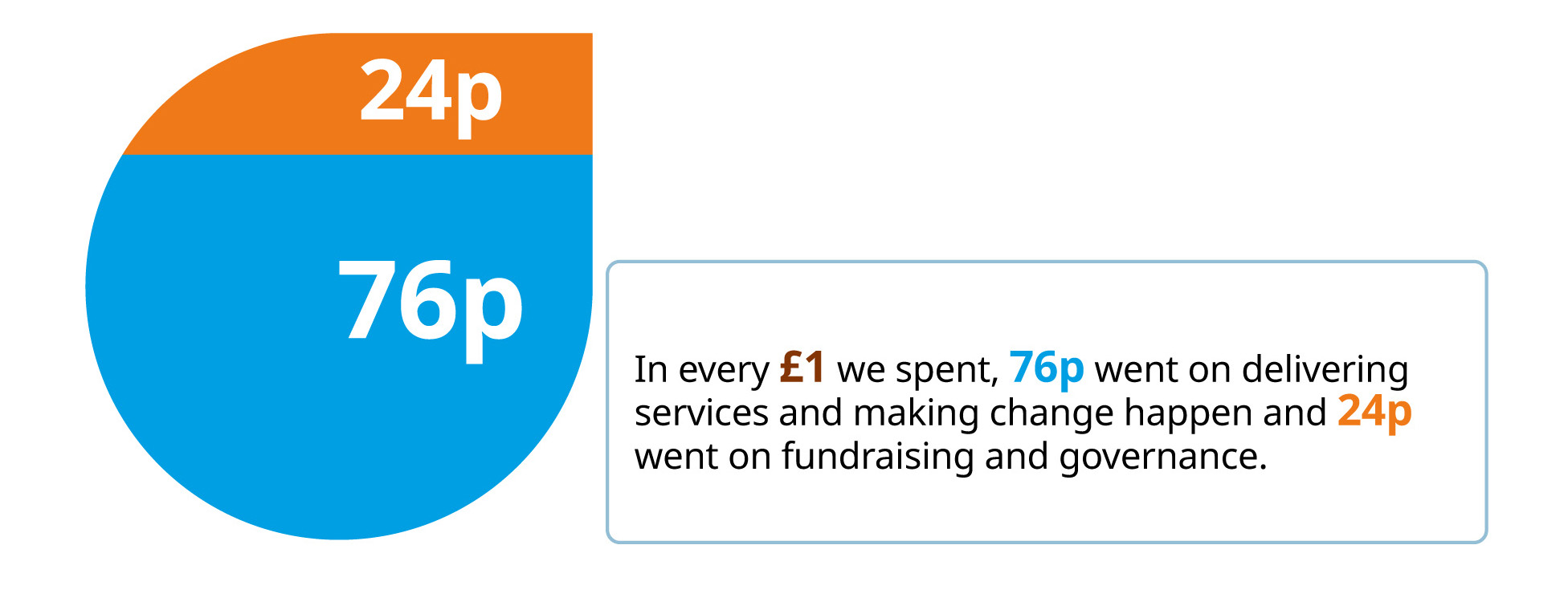 Graphic showing in every £1 we spent 76p on delivering services and 24p on fundraising and governance.