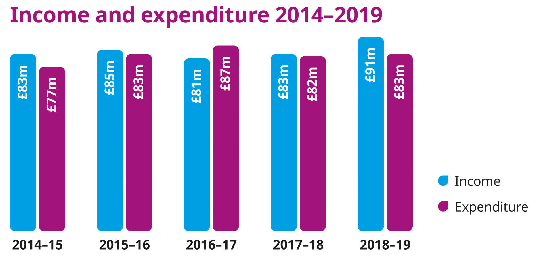 Graphic showing income and expenditure between 2014 - 2019