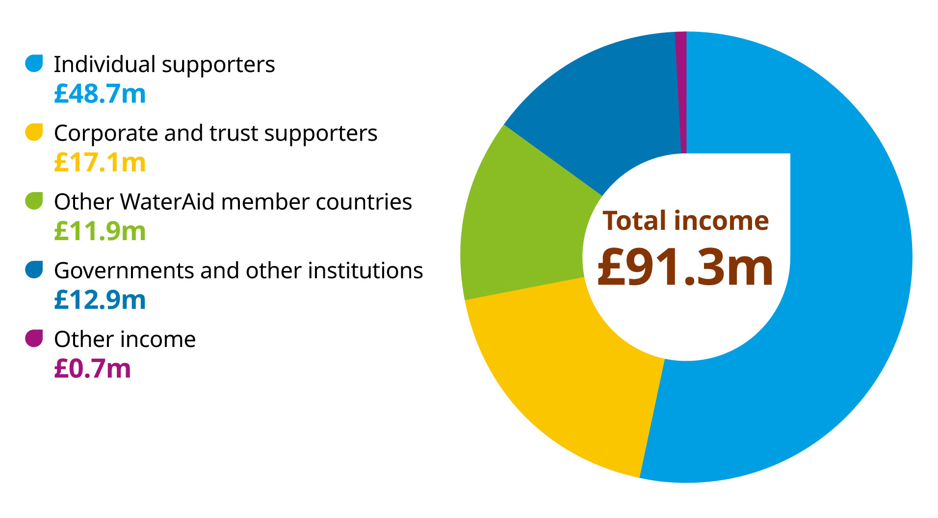 Graphic showing income is £91.4 million