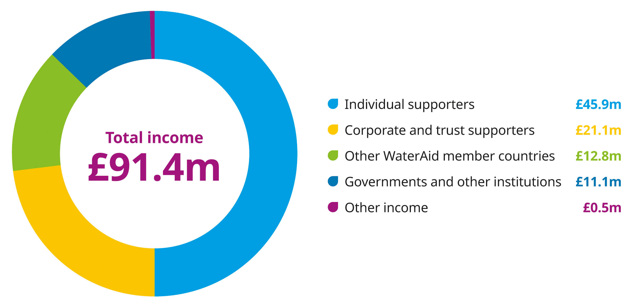 Graphic showing: Our total income last year was £91.4 million.   Of this:   £45.9m came from individual supporters £21.1m came from corporate and trust supporters  £12.8m came from other WaterAid member countries  £11.1m came from governments and other institutions  £0.5m came from other sources