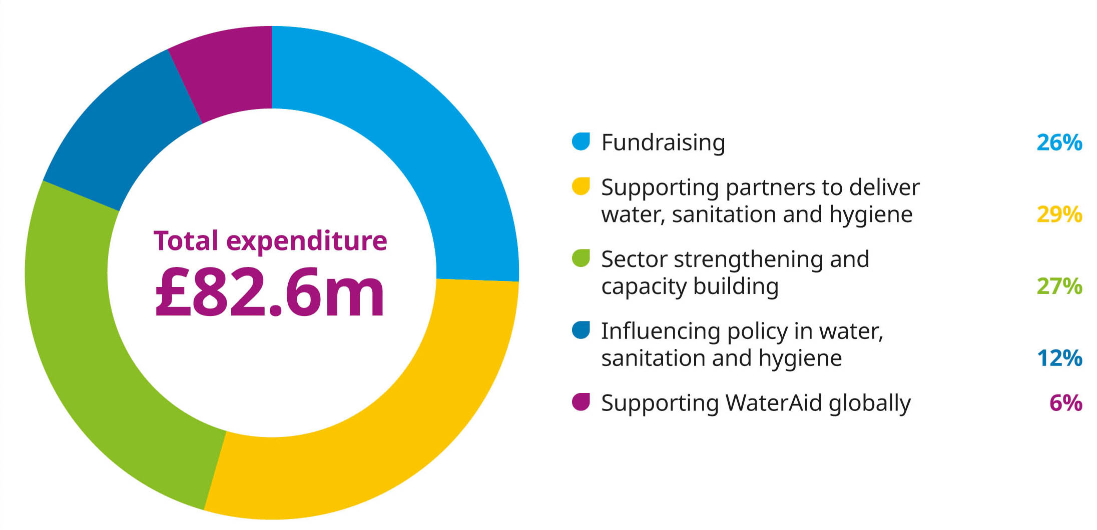 Graphic showing: Total expenditure was £82.6 million.  Of this:  26% was spent on fundraising activities 29% was spent on supporting partners to deliver water, sanitation and hygiene  27% was spent on sector strengthening and capacity building 12% went on influencing policy in water, sanitation and hygiene  6% went on supporting WaterAid globally