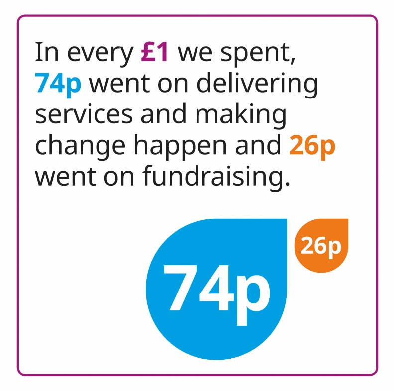 In every £1 we spent, 74p went on delivering services and making change happen and 26p went on fundraising.