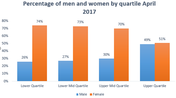 Percentage of men and women at WaterAid by quartile, April 2017
