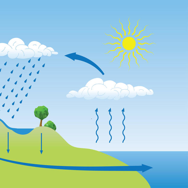 Water cycle lesson plans from WaterAid