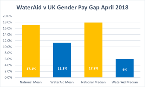Table showing WaterAid UK's gender pay gap in comparison to data for the UK