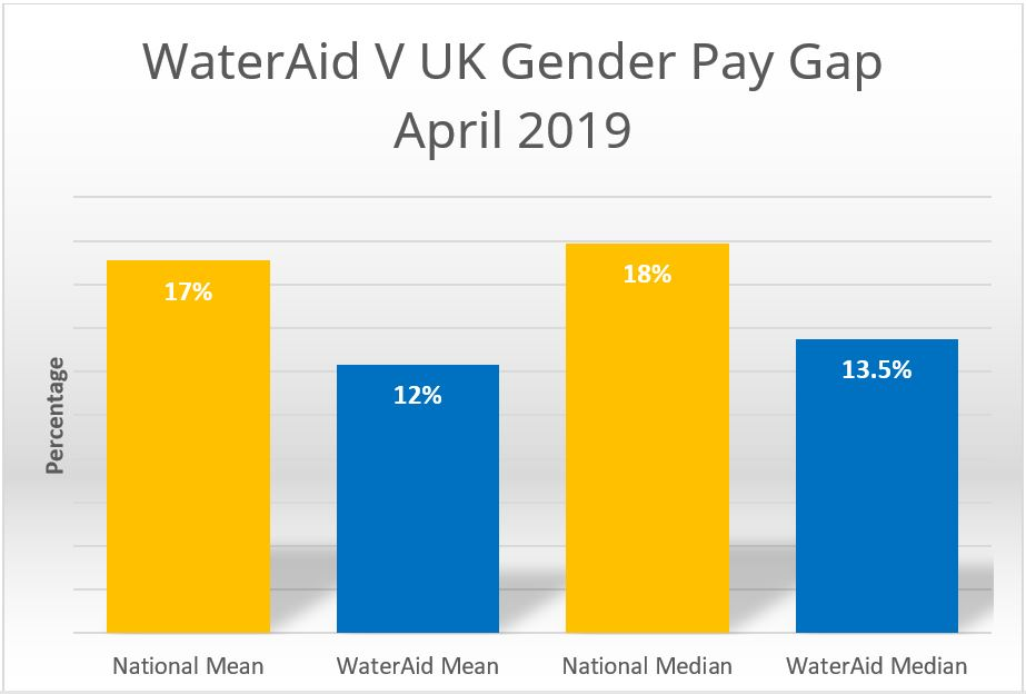 The graph outlines WaterAid UK's gender pay gap in comparison to data for the UK from the Office for National Statistics.