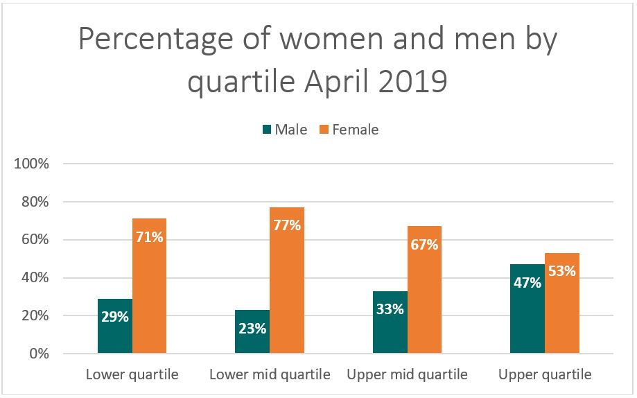This graph highlights that men at WaterAid in the UK tend to be employed in more senior roles, whereas there is a greater spread of women across all quartiles.