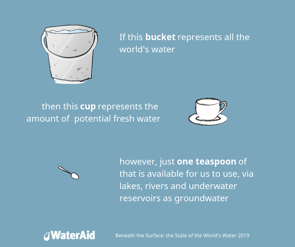 amount of freshwater available for drinking infographic