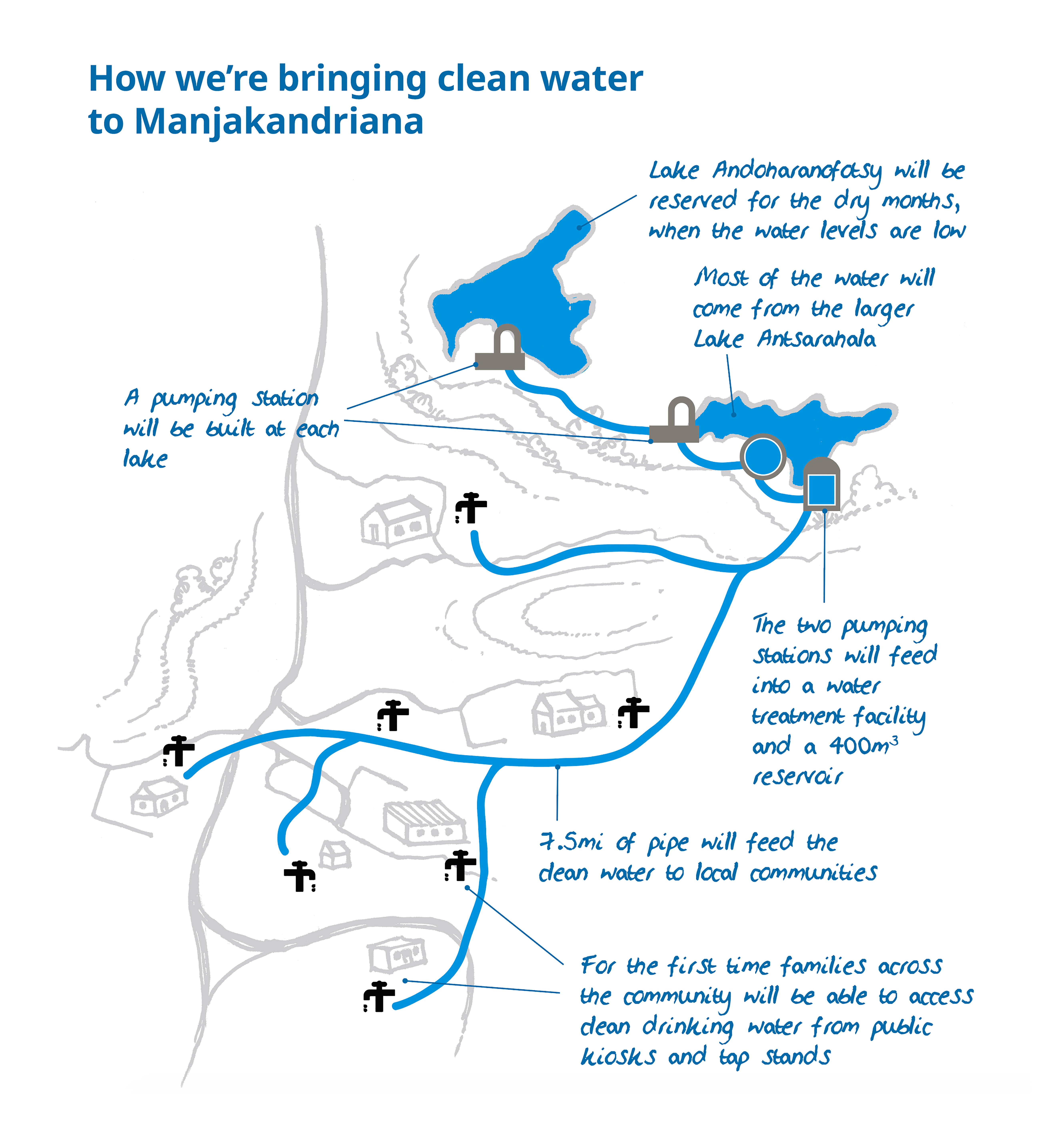 Map of the planned water system | WaterAid 2019