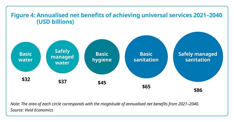 Net economic benefit of achieving universal access to clean water, sanitation and hygiene